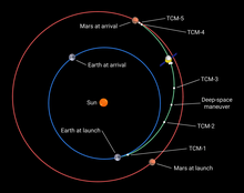 Tianwen-1_transfer_orbit_and_TCM.png